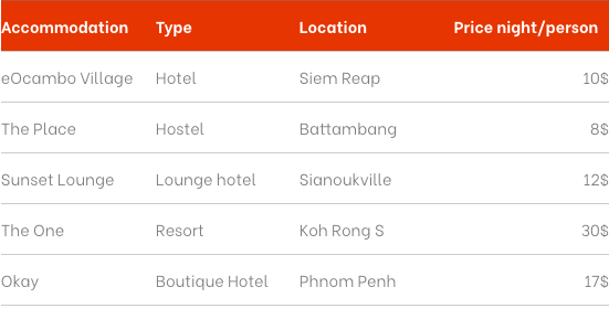 Budget of hotels in Cambodia